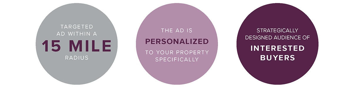 Your home will receive a targeted ad, personalized to your property, which is shown within a 15 mile radius to a strategically designed audience of interested buyers.