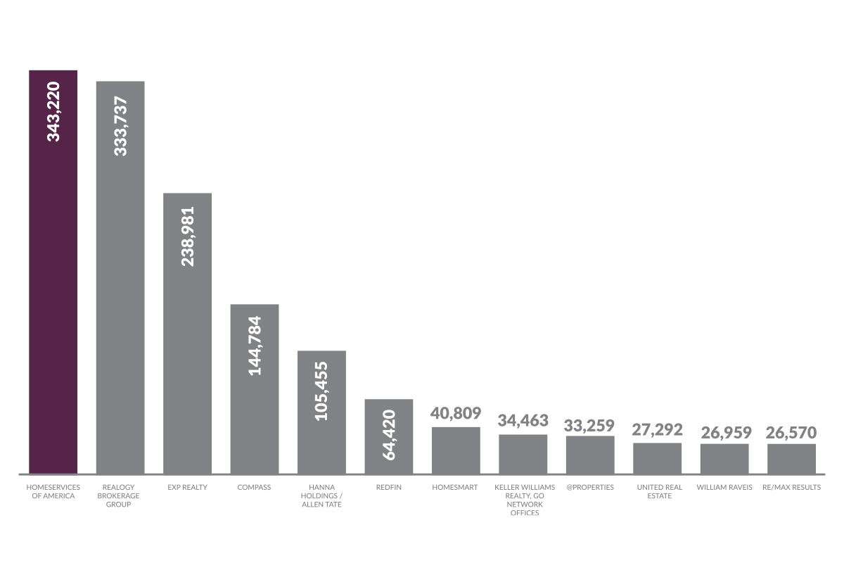 graph showing Berkshire Hathaway HomeServices as top real estate brand based on Real Trends data